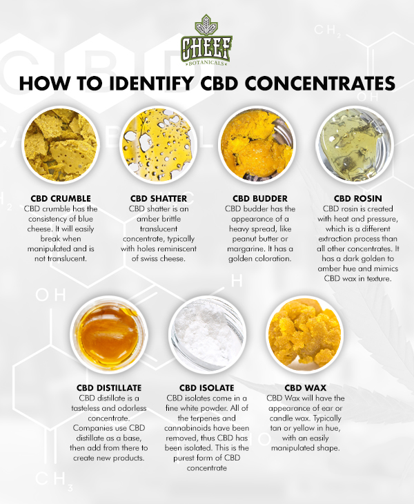 CBD concentrate how to identify