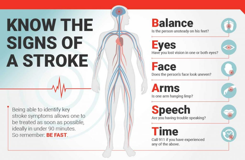 Using Cbd Oil For Stroke Recovery In Patients Proven Cheef