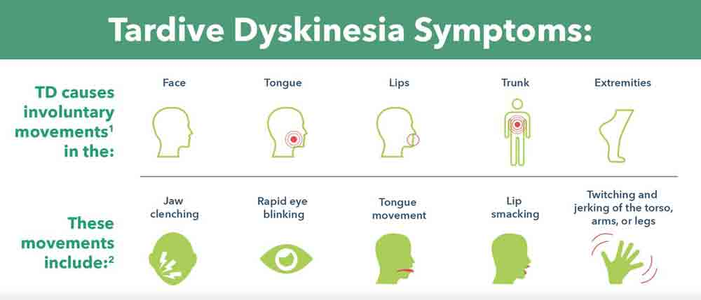 Symptoms of Tardive Dyskinesia infographic