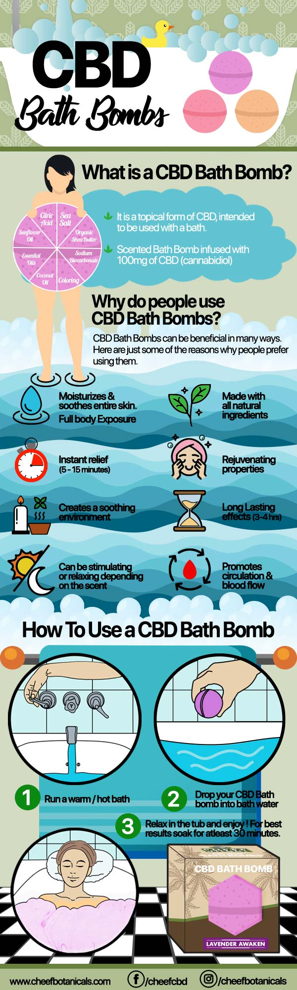 How to use a CBD bath bomb infographic