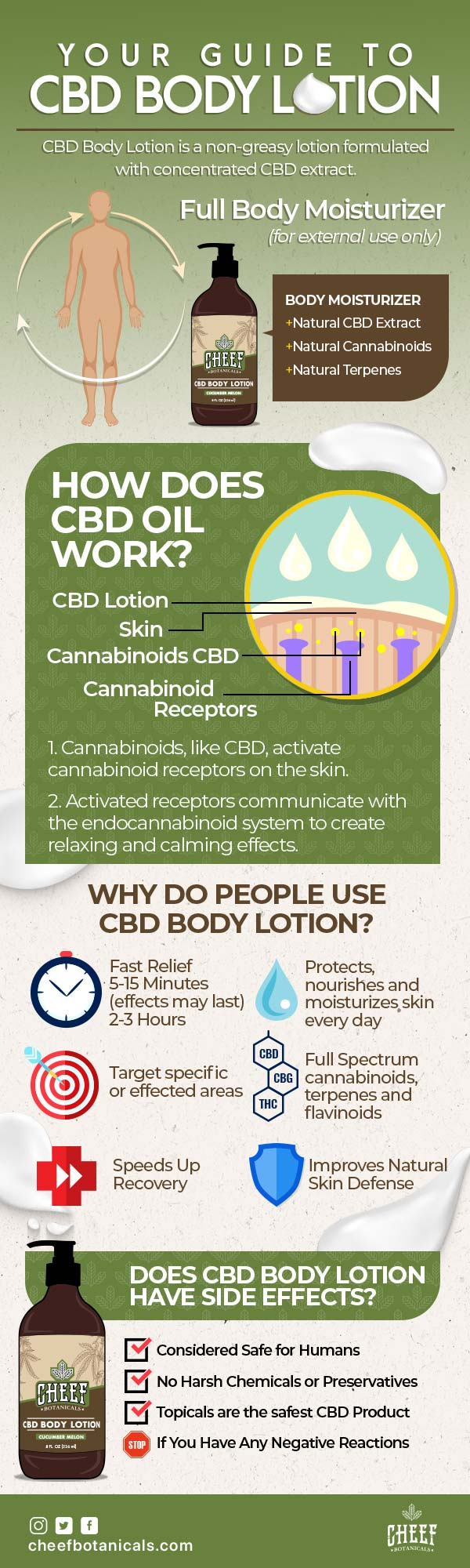 This infographic describes how and why people use CBD body lotion